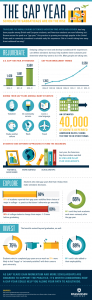 Gap Year Infographic by Rasmussen College