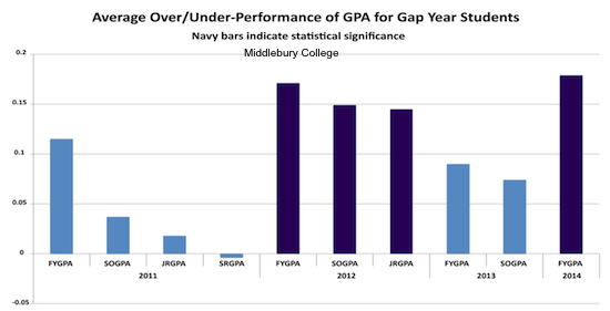 gap year data gap year statistics benefits of a gap year emerging data about gap years